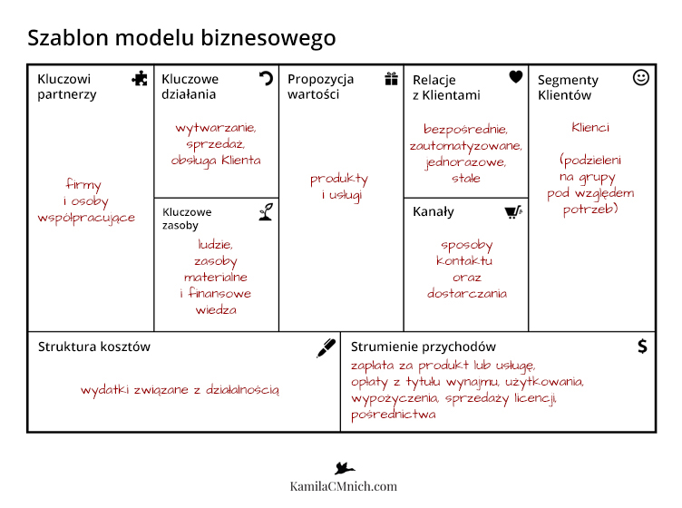 2-The-Business-Model-Canvas